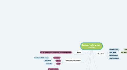 Mind Map: Costos de alimentos y bebidas.