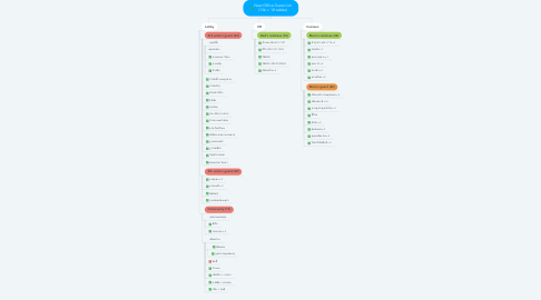 Mind Map: New Office Guest List (136 = 18 tables)