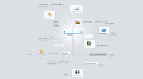 Mind Map: It og vidensdeling i Syddjurs