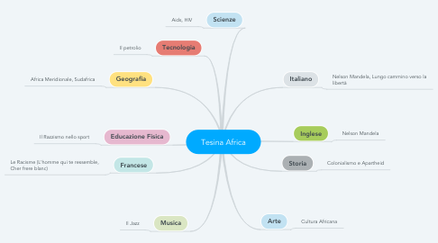 Mind Map: Tesina Africa