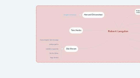 Mind Map: Robert Langdon