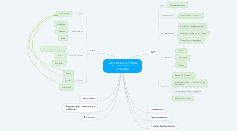 Mind Map: Comunidades de Práctica vrs Comunidades de Aprendizaje
