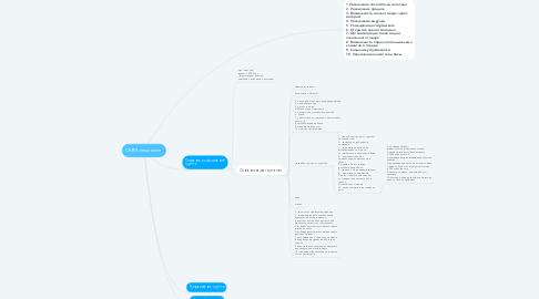 Mind Map: СММ-специалист