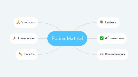 Mind Map: Rotina Matinal