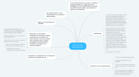 Mind Map: Teoria do Ato Administrativo