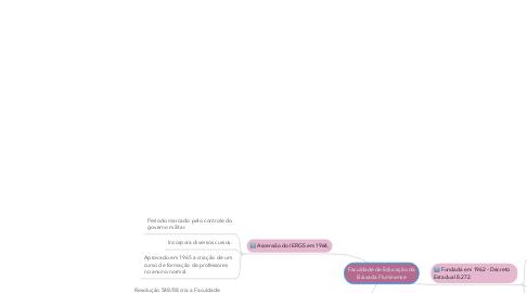 Mind Map: Faculdade de Educação da Baixada Fluminense