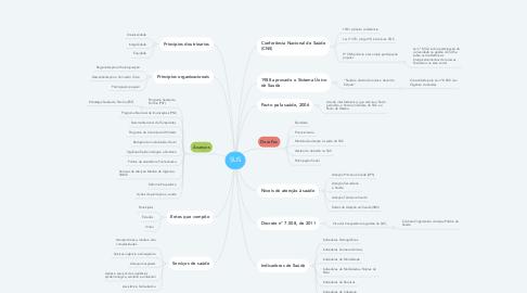 Mind Map: SUS