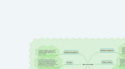 Mind Map: Tipos de reciclaje