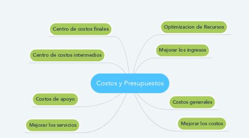 Mind Map: Costos y Presupuestos