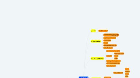 Mind Map: النظام العالمي