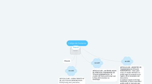 Mind Map: Código de Comercio