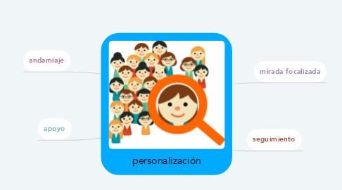 Mind Map: personalización