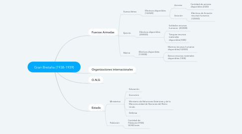 Mind Map: Gran Bretaña (1938-1939)