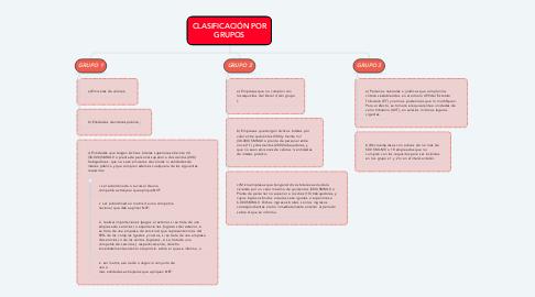 Mind Map: CLASIFICACIÓN POR GRUPOS