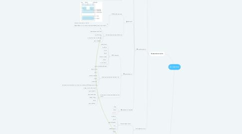 Mind Map: Дисконты