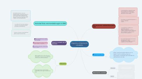 Mind Map: Deporte y alimentación saludable
