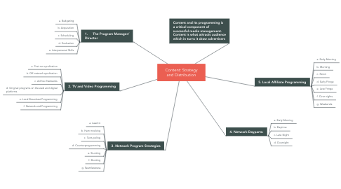 Mind Map: Content: Strategy and Distribution