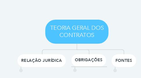 Mind Map: TEORIA GERAL DOS CONTRATOS