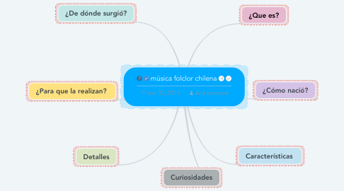 Mind Map: música folclor chilena