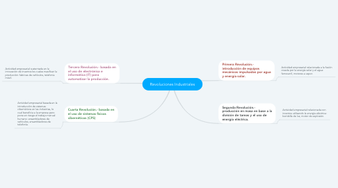 Mind Map: Revoluciones Industriales