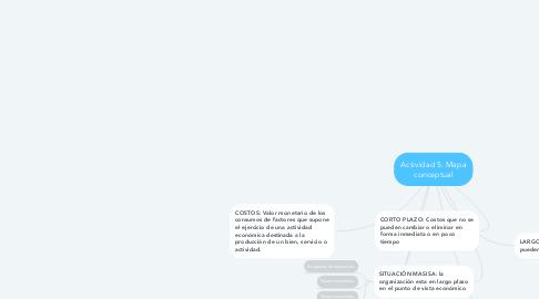 Mind Map: Actividad 5. Mapa conceptual