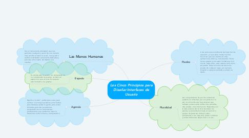 Mind Map: Los Cinco Principios para Diseñar Interfaces de Usuario