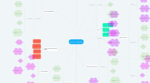 Mind Map: Lección 1: Conceptos basicos de PowerPoint