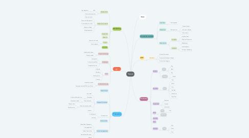 Mind Map: EEP