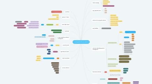 Mind Map: Investigación de accidentes
