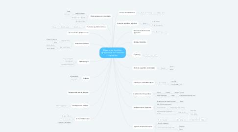 Mind Map: El punto de Equilibrio, Apalancamiento financiero y operativo