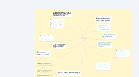 Mind Map: PROTOCOLO EN EVENTOS SOCIALES Y EMPRESARIALES.