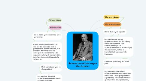 Mind Map: Sistema de valores según Max Scheler