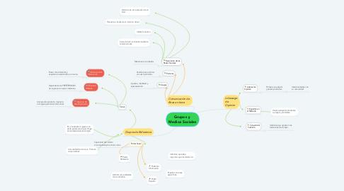 Mind Map: Grupos y  Medios Sociales