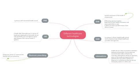 Mind Map: Different healthcare technologies