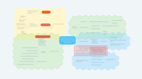 Mind Map: Administrar el cambio mediante el desarrollo de los administradores y la organización