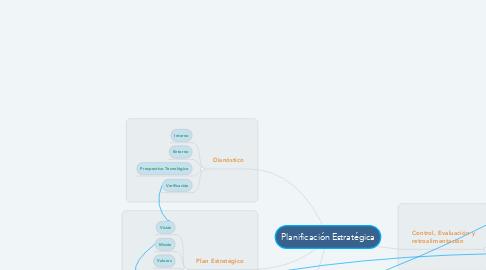 Mind Map: Planificación Estratégica