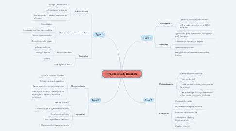 Mind Map: Hypersensitivity Reactions