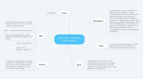 Mind Map: Spilhjulet - Akroballs første forsøg
