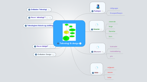 Mind Map: Teknologi & design
