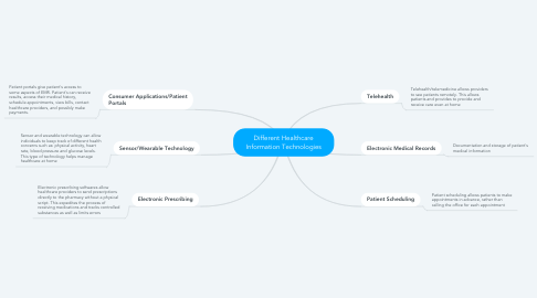 Mind Map: Different Healthcare Information Technologies