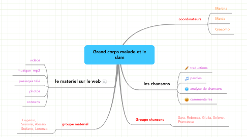 Mind Map: Grand corps malade et le slam