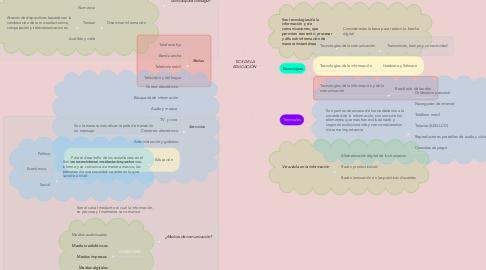 Mind Map: TICS DE LA EDUCACIÓN