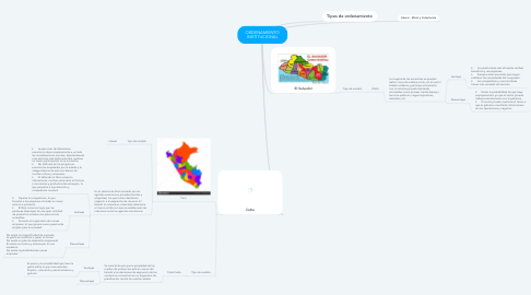 Mind Map: ORDENAMIENTO INSTITUCIONAL