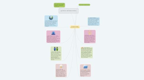 Mind Map: Plan Decenal de Salud Pública PDSP (2012-2021)