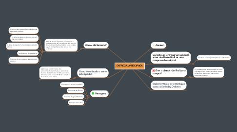 Mind Map: ENTREGA ANTECIPADA