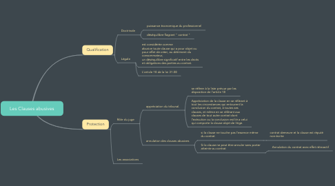 Mind Map: Les Clauses abusives