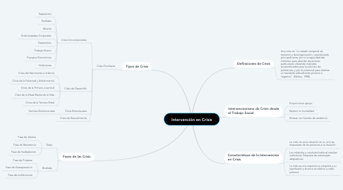 Mind Map: Intervención en Crisis