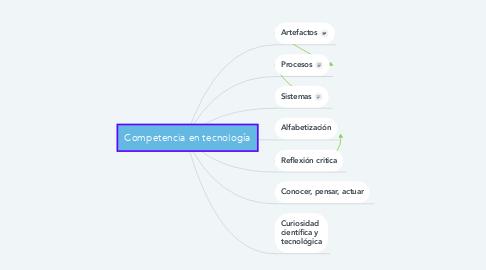 Mind Map: Competencia en tecnología
