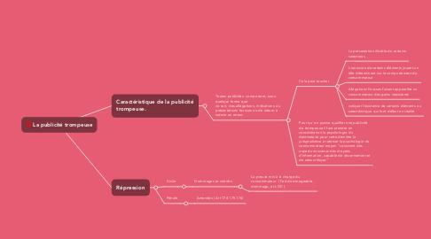 Mind Map: La publicité trompeuse