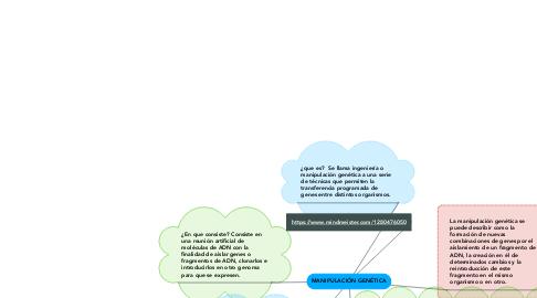Mind Map: MANIPULACIÓN GENÉTICA
